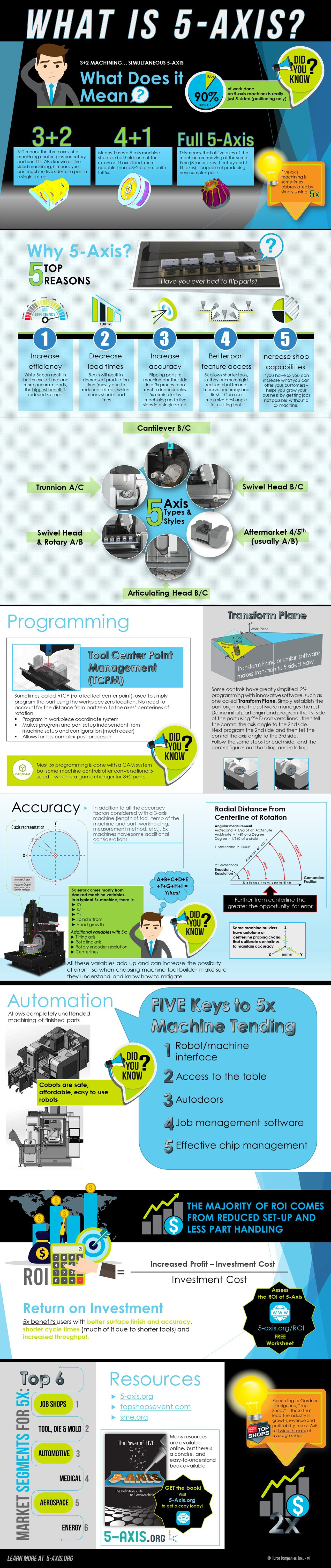 5-Axis_CNC_Infographic-1280px