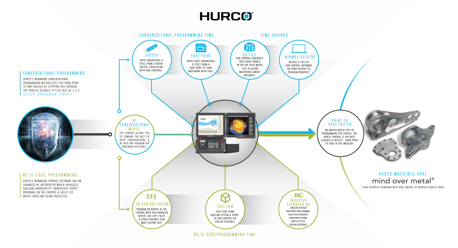 Hurco_Infographic_Horizontal-01